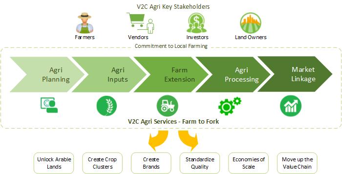 V2C Business Model